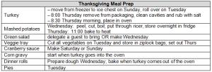 ThanksgivingMealPrep