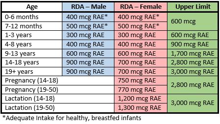 Vitamin A Recommendations2